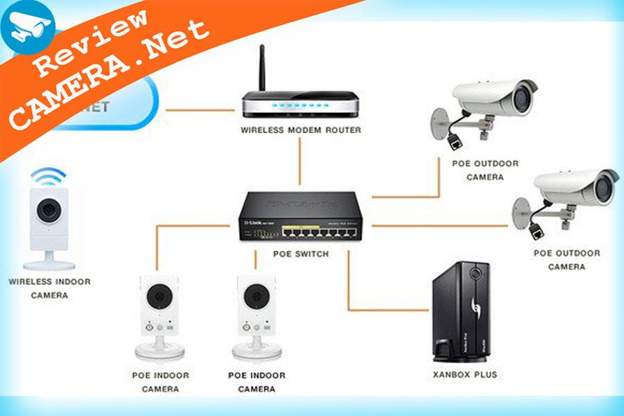 Camera IP là gì. Ưu và nhược điểm của camera IP