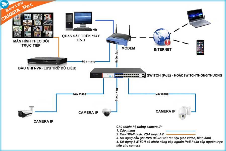 Hệ thống camera sử dụng công nghệ POE