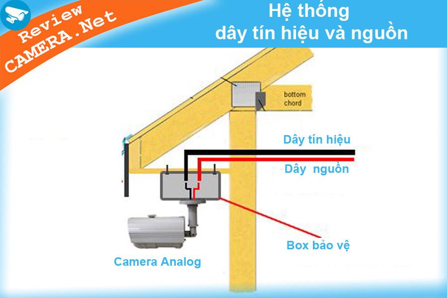 Đi dây tín hiệu cho camera analog