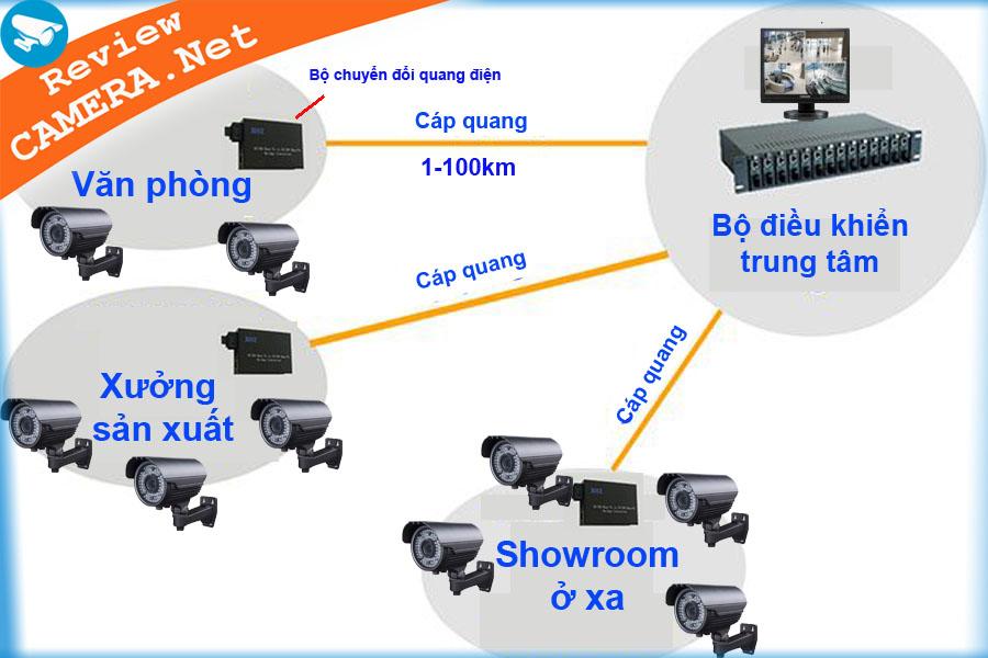 Hệ thống camera sử dụng cáp quang