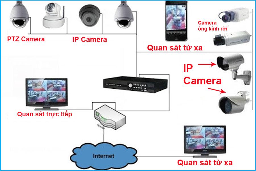 Lắp đặt camera cho khách sạn