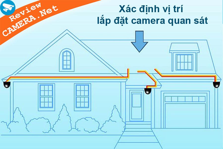 Vị trí lắp đặt camera IP